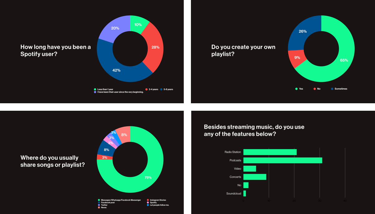 Case Study 1 – Spotify Social Feature - Spotify Model