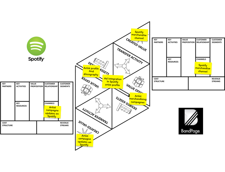 How Spotify experiments with partnershipenabled business