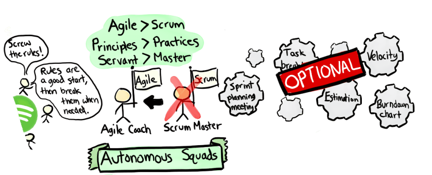 The Spotify Model Creating Agile Remote Squads Across