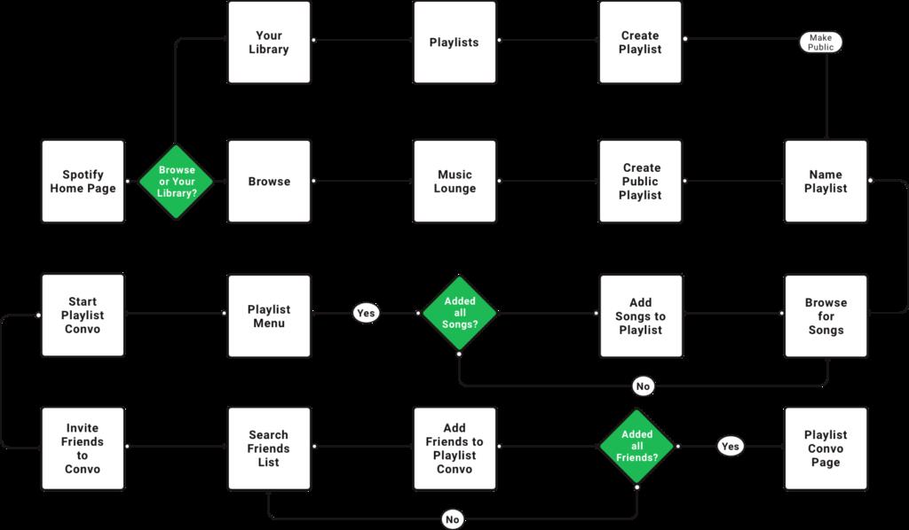 Spotify Case Study