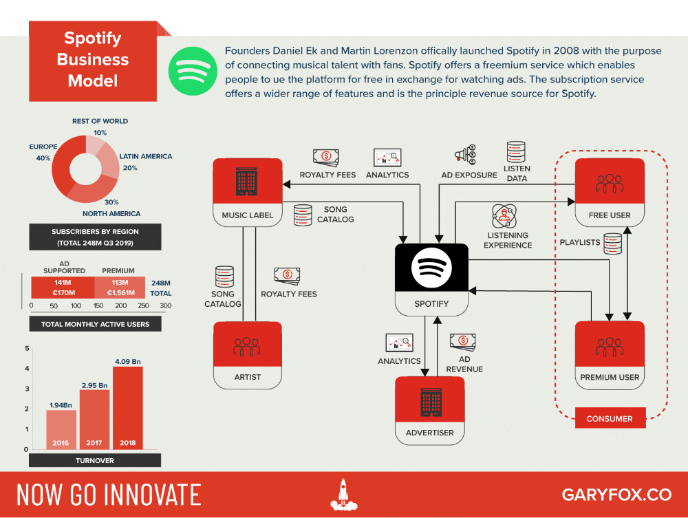 The Spotify Business Model analysed and unpacked Get to