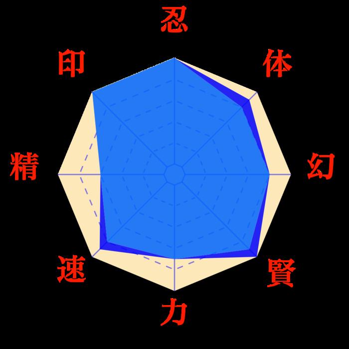 Uchiha Clan Evolution Du Sharingan De Sasuke