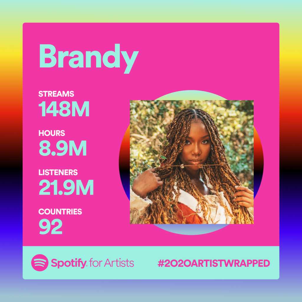 Your Spotify 2020 Artist Wrapped is ready  see how far