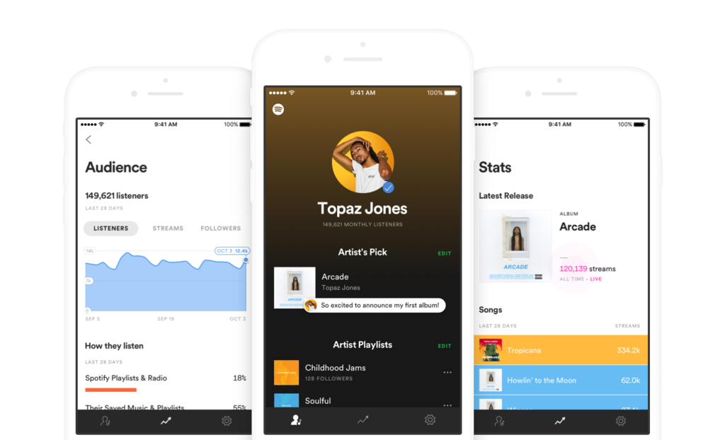 Spotify Analytics for Artists  and the Players Who Help